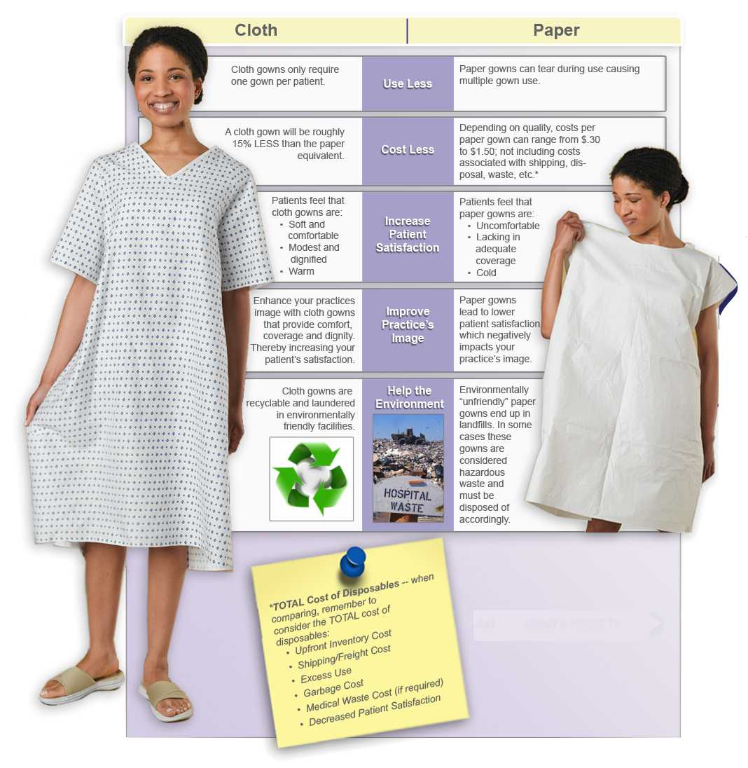 Benefits of Cloth Patient Gowns | MediCleanse